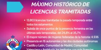 Las casi catorce mil licencias a las que se dieron trámite también suponen el récord histórico del salvamento y socorrismo español